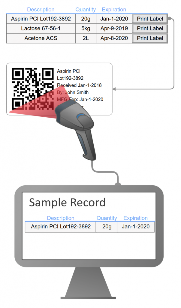 ELN samples can be used to print a label for the physical sample, which can be scanned to retrieve its ELN record.